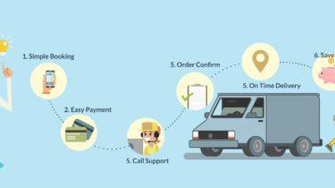 Truck booking technology