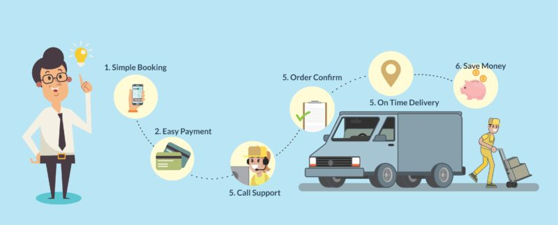 Online tracking vehicle